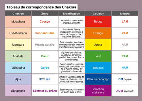 Tableau De Correspondance Des Chakrasblog Etresoi E Blog Etresoi E